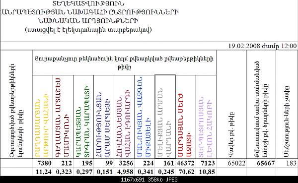 Elections of president in Armenia 2008 Նախագահական ընտրությունները Հայաստանում Президентские выборы в Армении-electionsam2008results66thousand.jpg